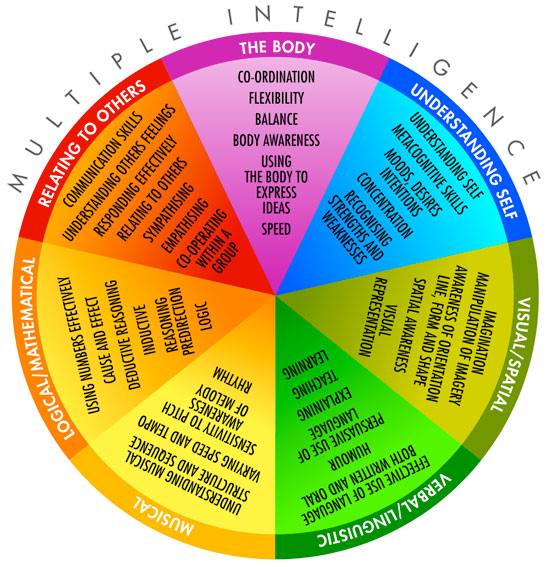 Exhilarating image regarding multiple intelligence test printable